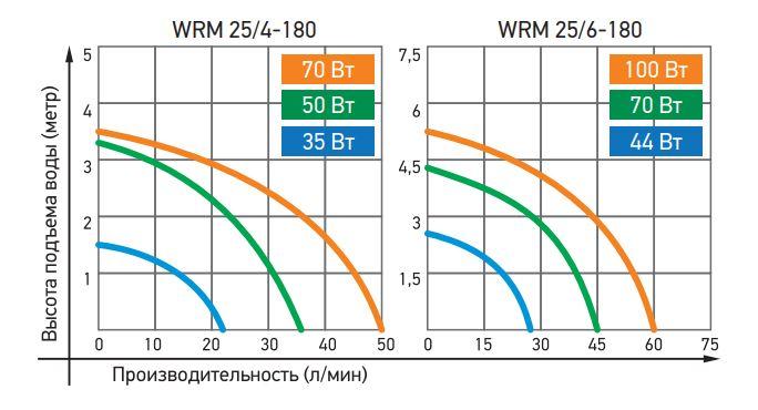 wrm25 g